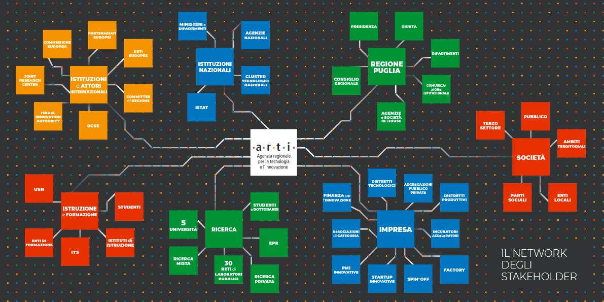 Il network degli stakeholder.